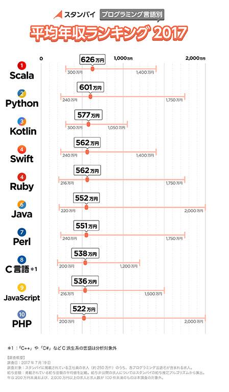 プログラミング言語別平均年収ランキング2017